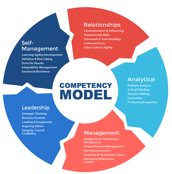 Comp Model Human Resources